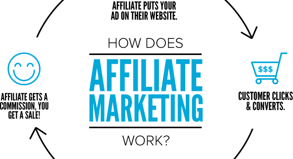 Affiliate Marketing Tips and Ideas